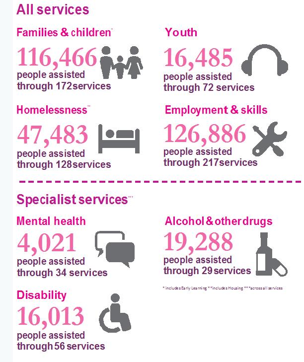 Mission Australia 2015 Statistics